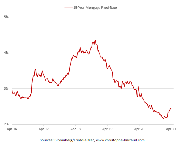 15-Year Fixed-Rate Mortgages April 2