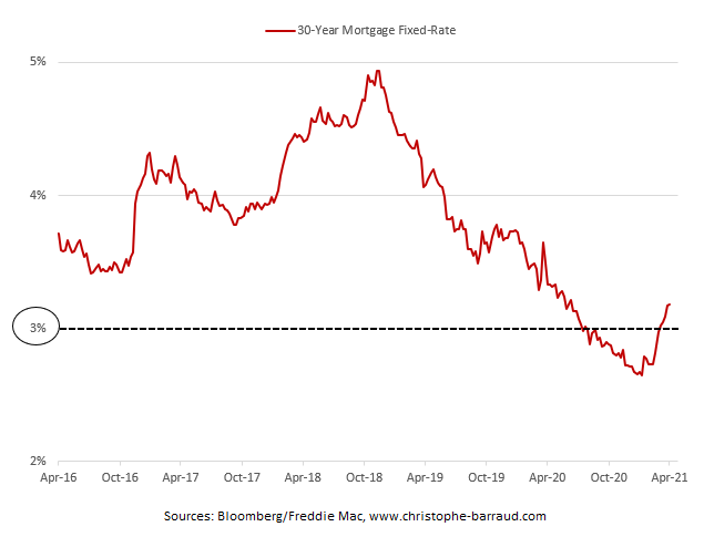 30-Year Fixed-Rate Mortgages April 2