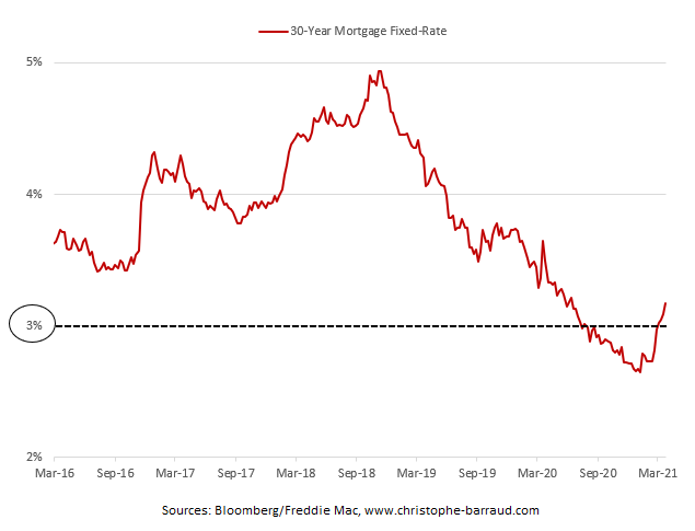 30-Year Fixed-Rate Mortgages