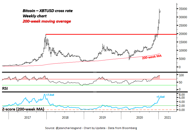 Bitcoin Price - weekly