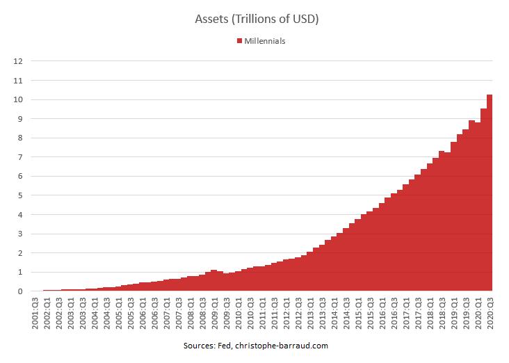 millennials assets