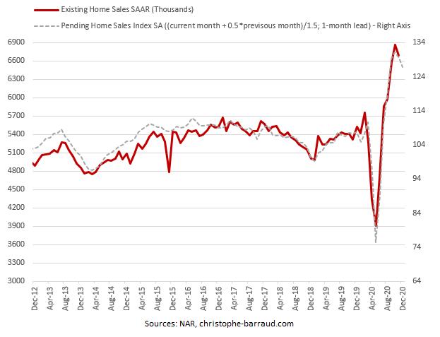 Existing home sales forecast december