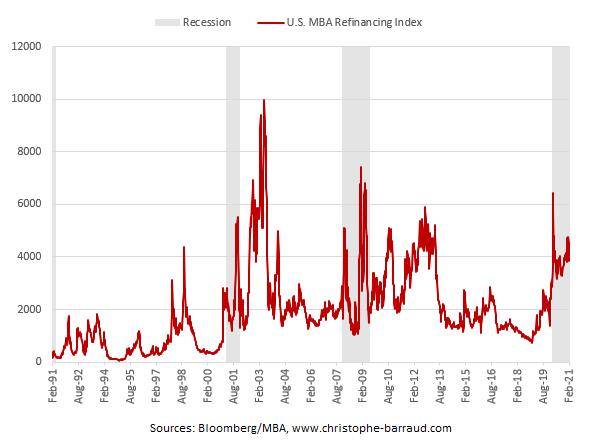 U.S. Mortgage Refinancing