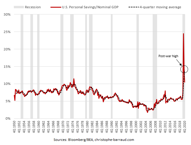 U.S. Personal Savings - Nominal GDP