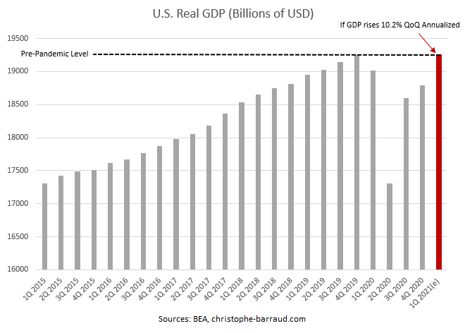 U.S. Real GDP fully recover