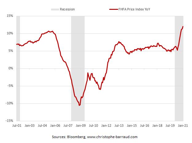U.S. housing prices (FHFA)