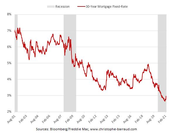 U.S. 30-year mortgage rates