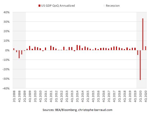 US GDP QoQ Annualized