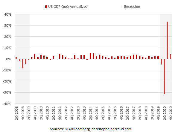US GDP QoQ Annualized