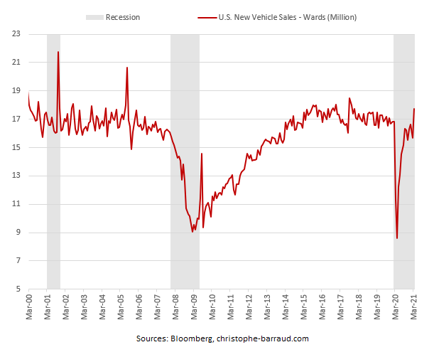 US New Vehicle Sales March 2021