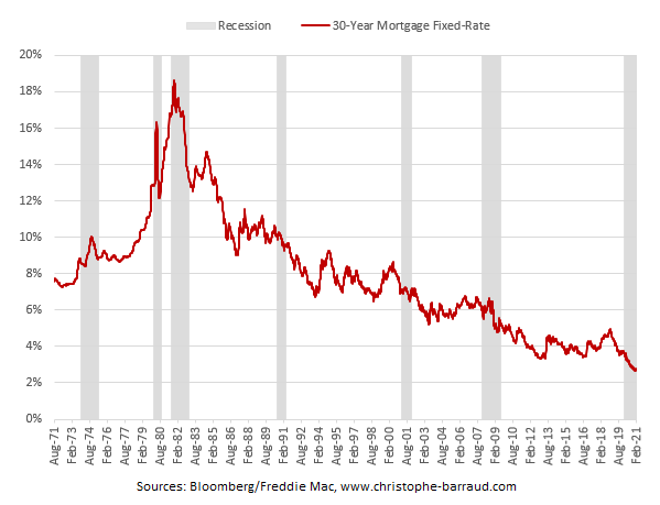 US mortgage rates (30-year)