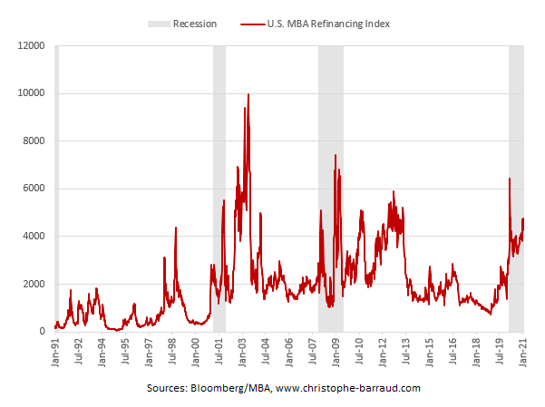 US mortgage refinancing