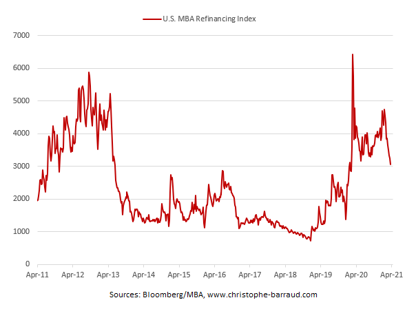 US-mortgage-refinancing-April 7