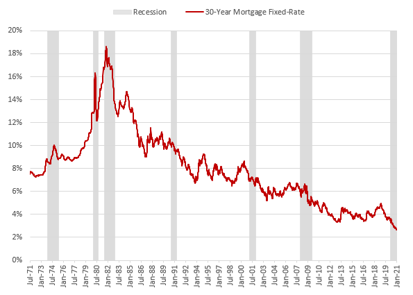 30-Year Fixed-Rate Mortgage