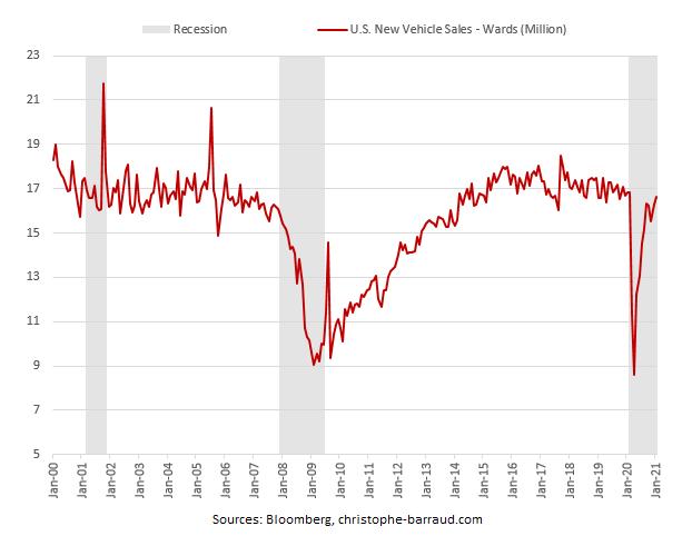 US new vehicle sales