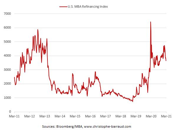 refinancing index