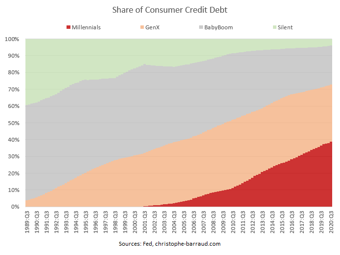 share of consumer credit