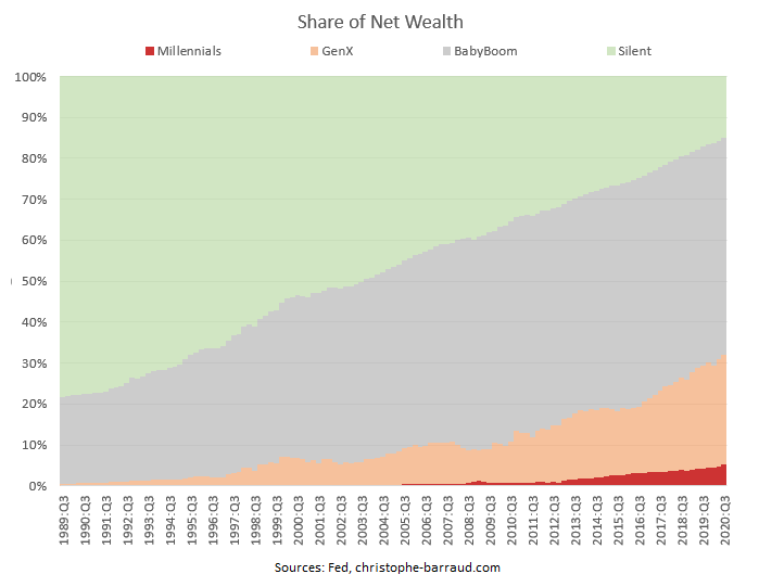 share of net wealth