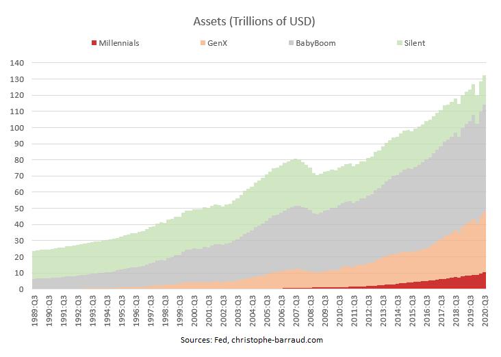 u.s. total assets