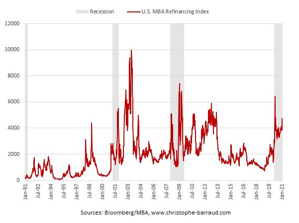 u.s. refinancing applications