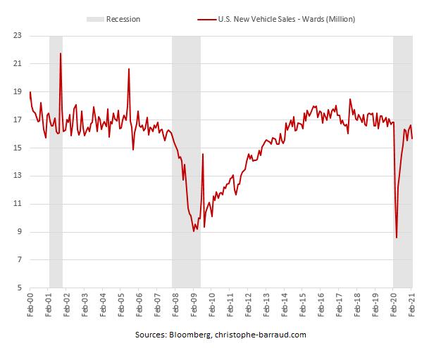 us auto sales february