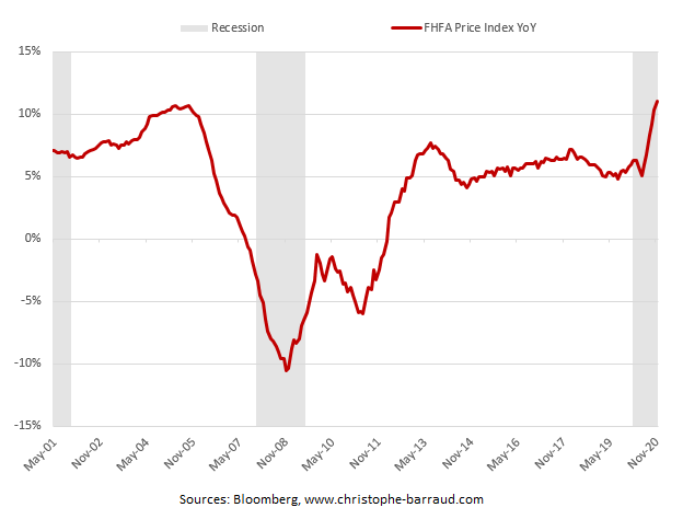 US Home Prices (FHFA)