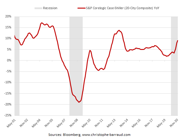 US Housing prices